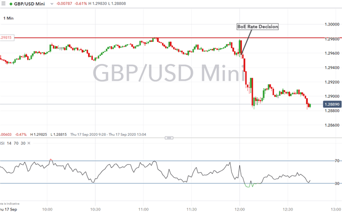 Bank of England Exploring Negative Rates, GBP / USD Whacked