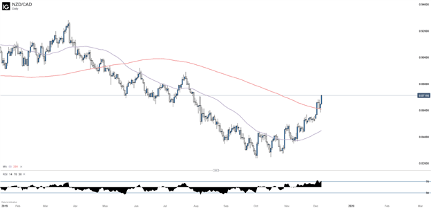 NZDCAD Daily Chart with 50 and 200 Day Moving Average