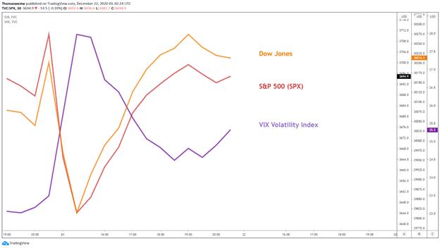 Vix vs S&P 500 vs Dow Jones