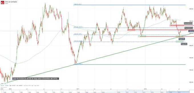 Gráfico técnico del precio del oro. Niveles de soporte y resistencia