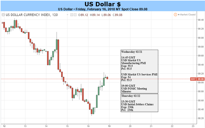 US Dollar May Fall Further on Timid FOMC Meeting Minutes