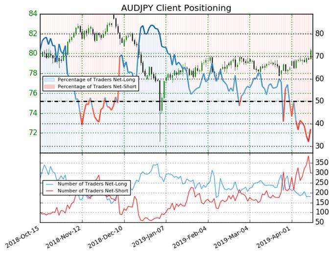 igcs, ig client sentiment index, audjpy price chart, audjpy price forecast, audjpy price, audjpy forecast