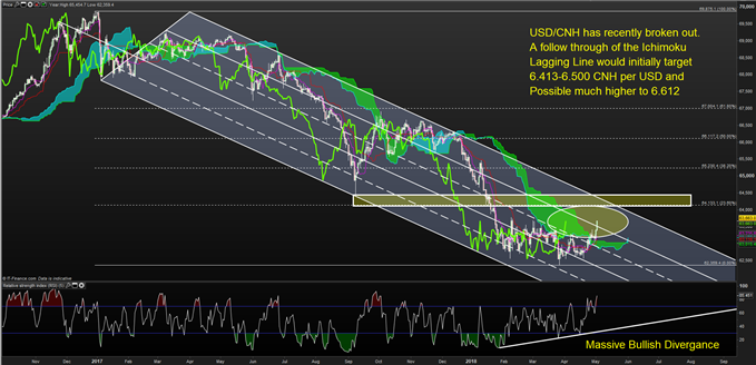Bullish USD/CNH on Approaching Trade Talks And Technical Bullish Reversal