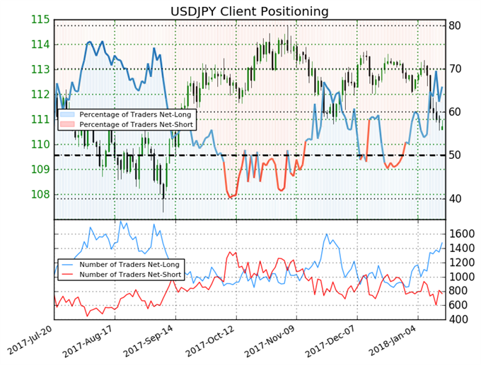 USDJPY Reversal in Play As Sentiment Shifts