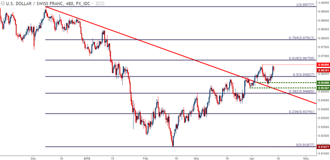 usdchf eight hour chart