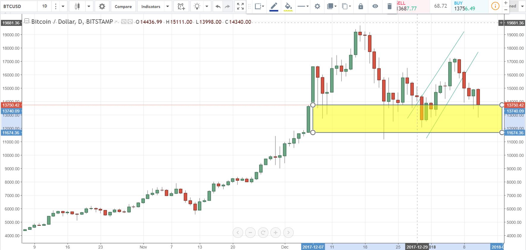 Bitcoin Usd Price