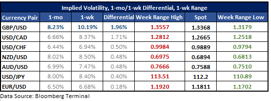 Implied volatility with levels