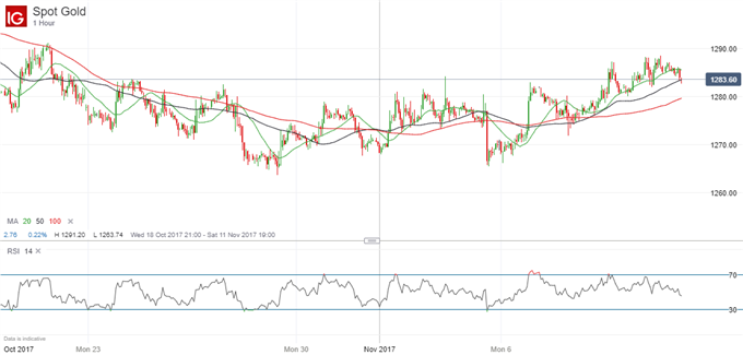 Gold Prices Well Supported Despite Weak Physical Demand