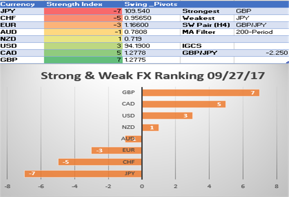 Strong Weak FX: US Dollar Shows Strength, CAD Weakens on BoC Caution