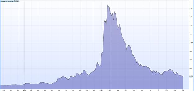 Volatilidad en Bitcoin se ha reducido 90% ¿Qué esperar?