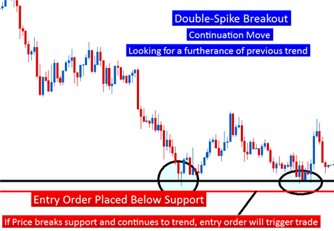 The Forex Trader's Guide to Price Action