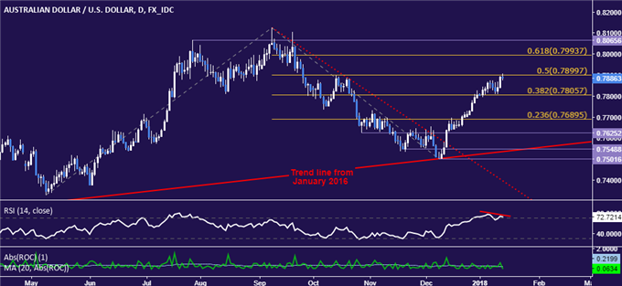 AUD/USD Technical Analysis: Topping Clues Emerge Near 0.79