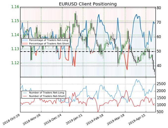 igcs, ig client sentiment index, igcs eurusd, eurusd price chart, eurusd price forecast