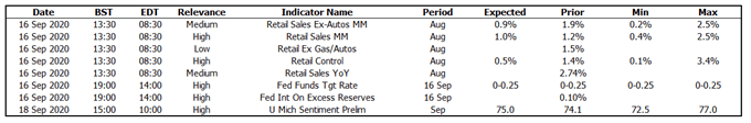 US Economic Calendar