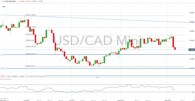 Canadian Dollar Technical Analysis Overview: USD/CAD, GBP/CAD, EUR/CAD