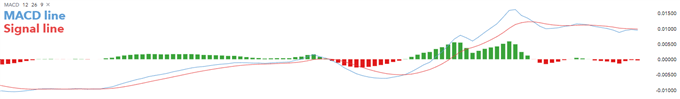 MACD: The Moving Average Convergence Divergence Explained