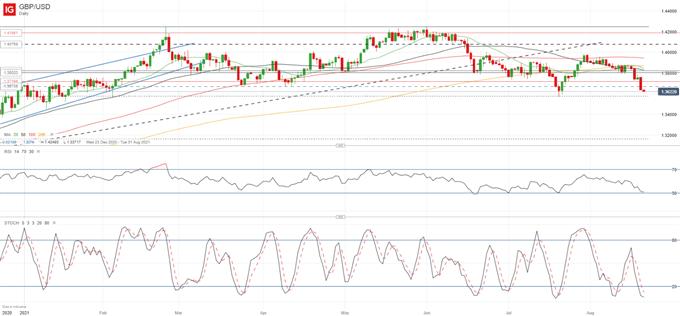 GBP/USD Threatening to Drop Below 1.36, UK Retail Sales Drop Unexpectedly