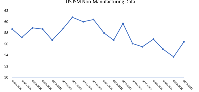 August ISM Non-Manufacturing Prints at 56.4, Beating Expectations
