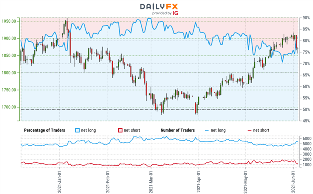 Gold Price Forecast: Gold Snaps Four-Week Rally- XAU/USD Levels