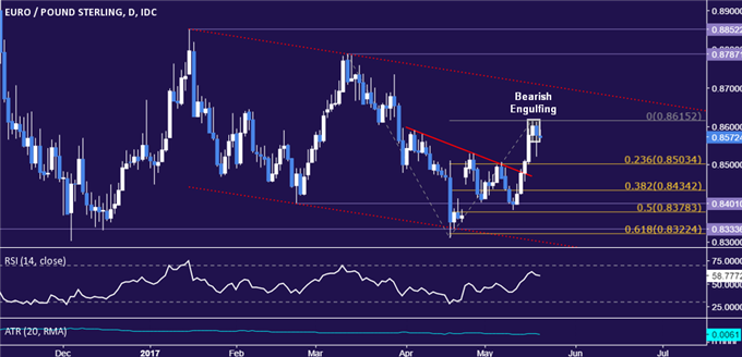 EUR/GBP Technical Analysis: Five-Day Win Streak Broken