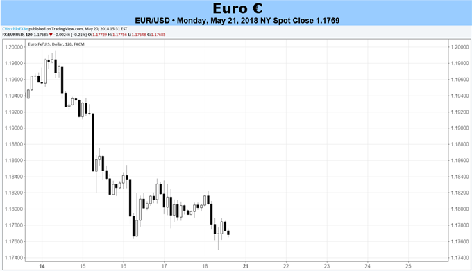 Euro Forecast: EUR/USD Decline May Not Be Finished