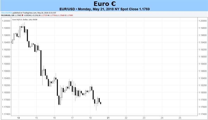 Euro-Prognose: EUR/USD-Verluste sind möglicherweise noch nicht vorüber