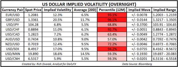 USD Price Chart US Dollar Implied Volatility Trading Ranges EURUSD GBPUSD