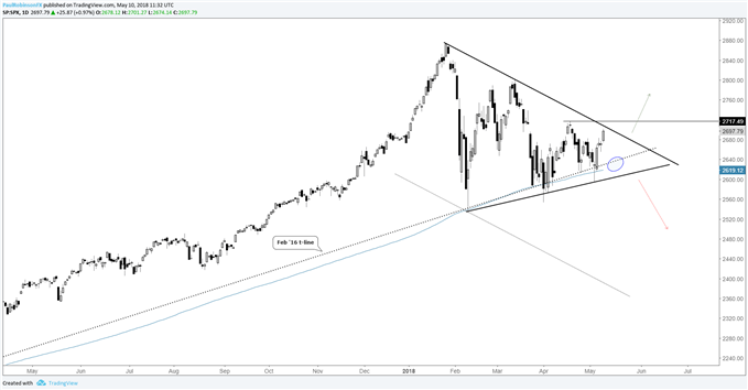 S&P 500 daily chart, triangle forming