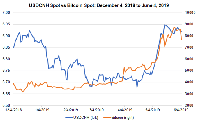 usdcnh, us-china trade war, btcusd, bitcoin price, em fx