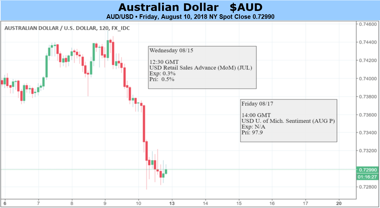 Aud dollar forex news