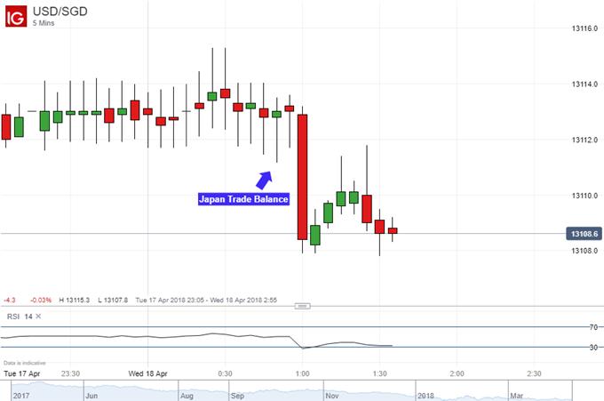 Singapore Dollar Likes Japan Trade Data More Than Yen for Now