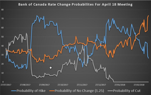 Canadian Dollar Rate Forecast: Poloz Gives CAD Bulls a Cold Shower