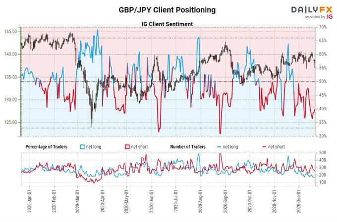 igcs, ig customer sentiment index, igcs gbp / jpy, gbp / jpy rate chart, gbp / jpy rate forecast, gbp / jpy rate technical analysis, latest brexit, brexit talks, brexit