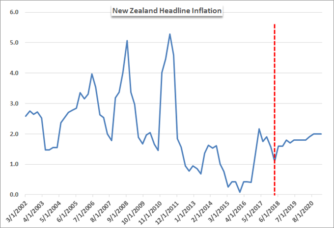 NZD/USD Drops After RBNZ Holds Rates with Tepid Inflation Outlook