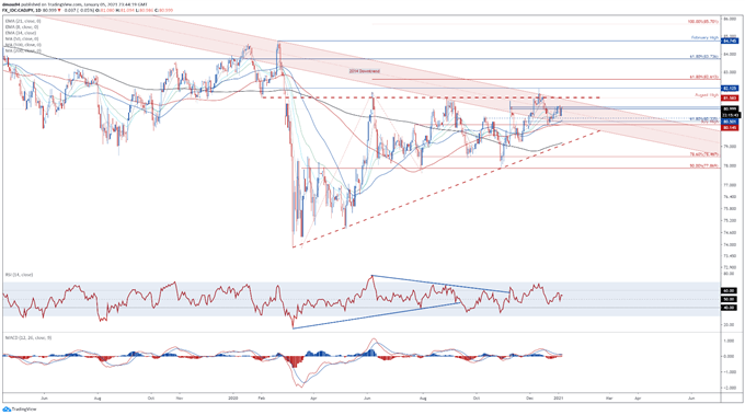 Japanese Yen Price Outlook: AUD/JPY, CAD/JPY, NZD/JPY Levels to Watch