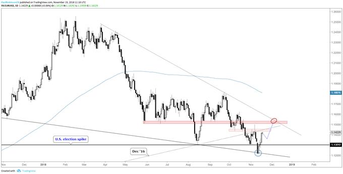 EUR/USD scheint bei einem Dip eine gute Wahl – USD/JPY-Short bei schwächerem Rip