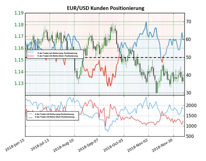 EUR/USD: Long-to-Short Ratio steigt wieder an