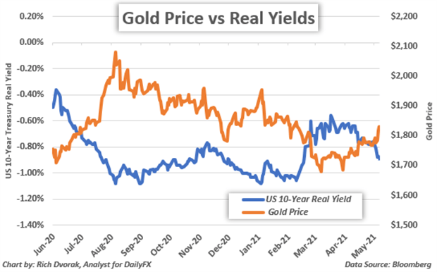 Gold Price Chart with Ten Year US Real Yield Overlaid