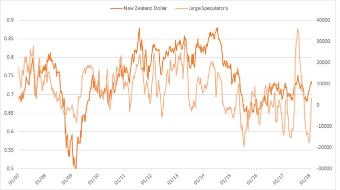 NZD cftc cot large speculator positioning