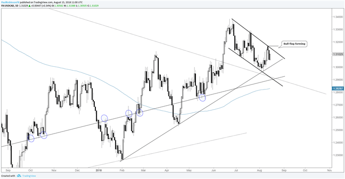 usdcad daily chart, bull-flag potential