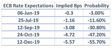 ECB Meeting Preview - Negative Rates and TLTROs