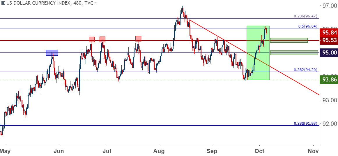 Us Dollar Eight Hour Price Chart Strength Unleashed