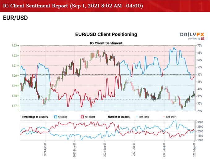 EUR/USD Stages Four Day Rally as ECB Adopts Hawkish Tone Ahead of NFP