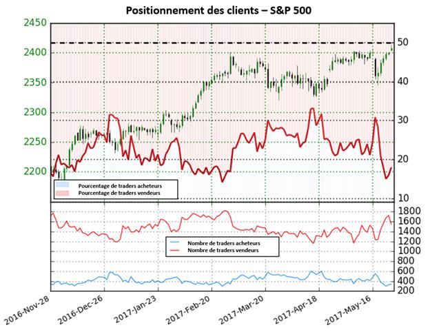 Les perspectives ne sont pas claires pour le S&P500 qui est situé près de ses records selon le Sentiment