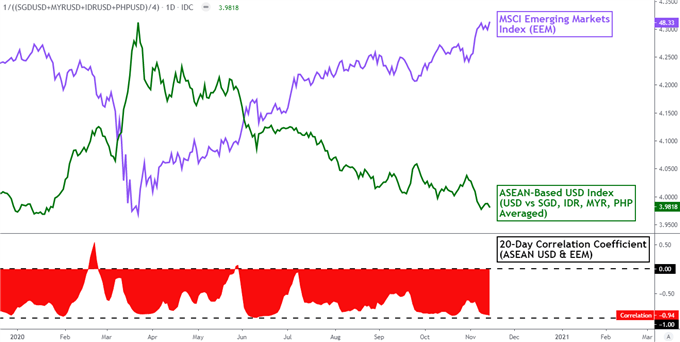 Dollaro USA ferito, non escluso: Covid, Stimulus Woes Linger.  IDR, PHP Eye Rate Hold?