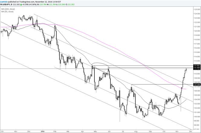 Los máximos de abril y mayo del USD/JPY podrían provocar una reacción