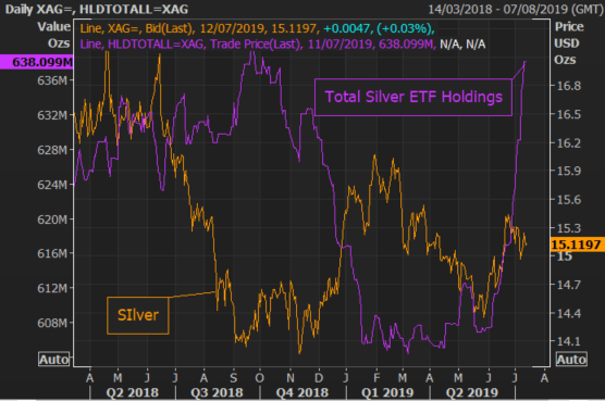 Gold Price Outlook Bullish, Silver Prices Could Soar on ETF Surge
