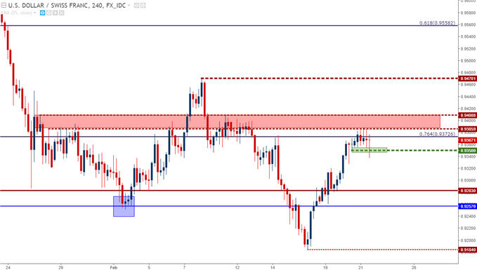 Bearish USD/CHF Off of Fibonacci Resistance