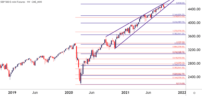 ES SPY SPX SP500 Weekly Price Chart