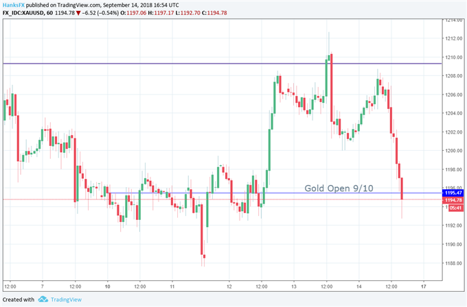 Gold Price Hinges on US-China Trade War Developments